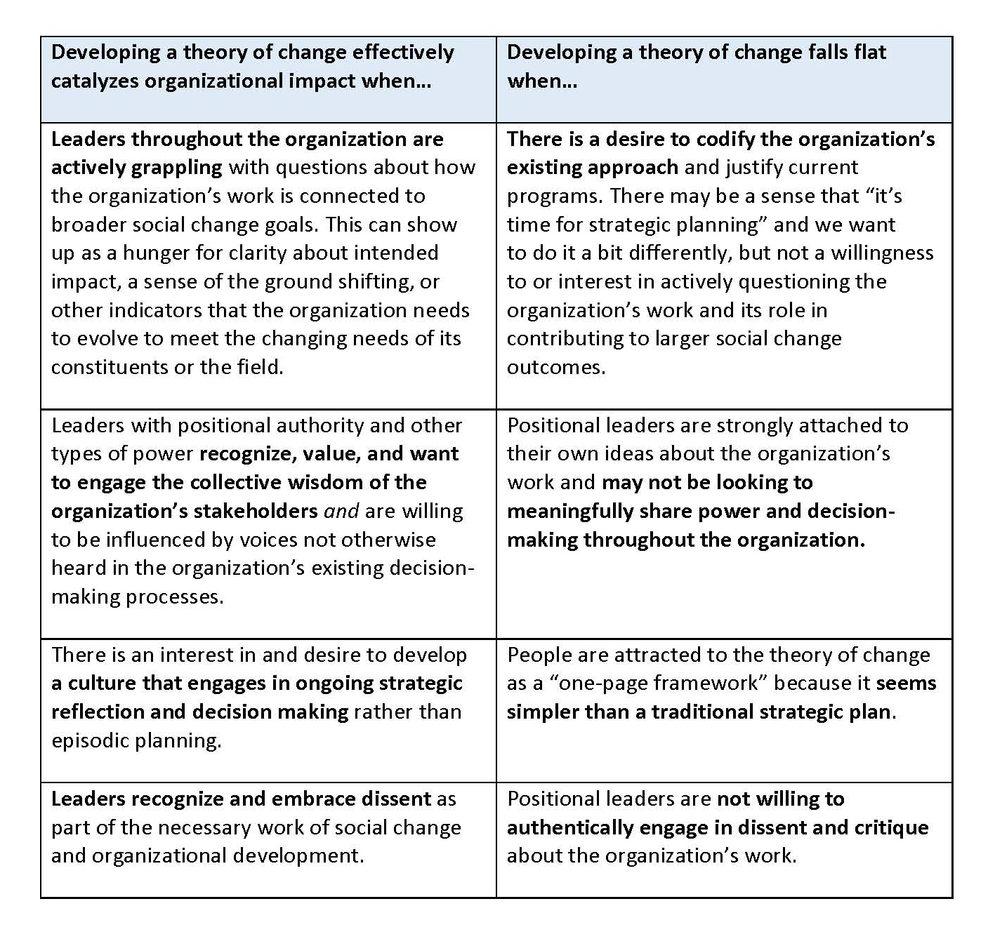 Table: Successful v Unsuccessful Theory of Change Processes