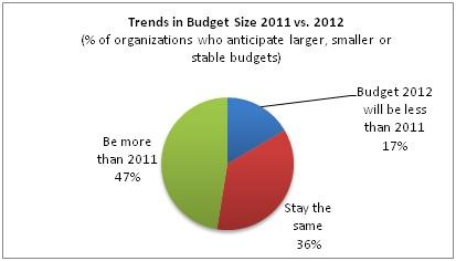 Budget Chart